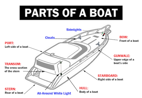 Parts Of A Mooring on wiring diagram for sailing boat